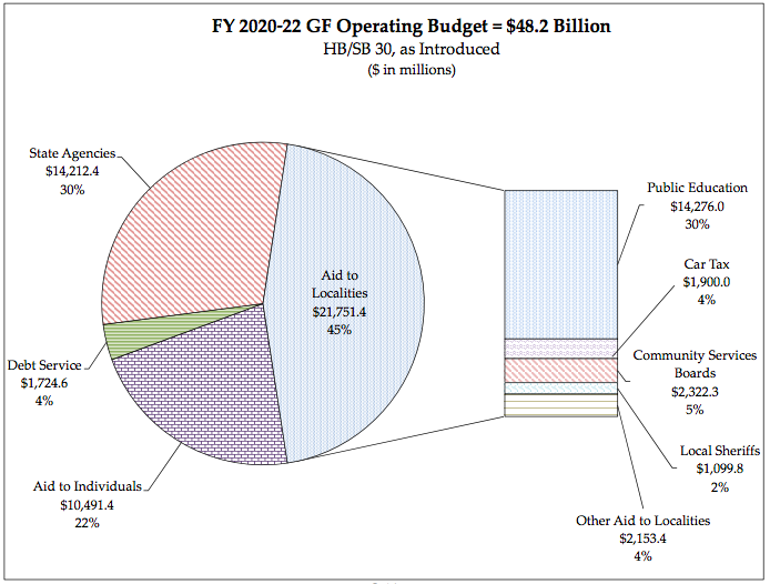 A progressive budget from the Democratic majority
